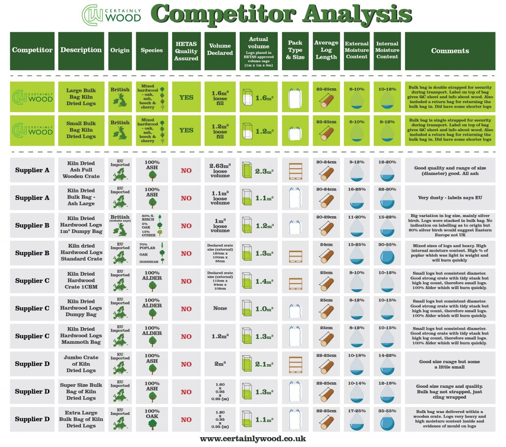 Certainly Wood Competitor Analysis v5
